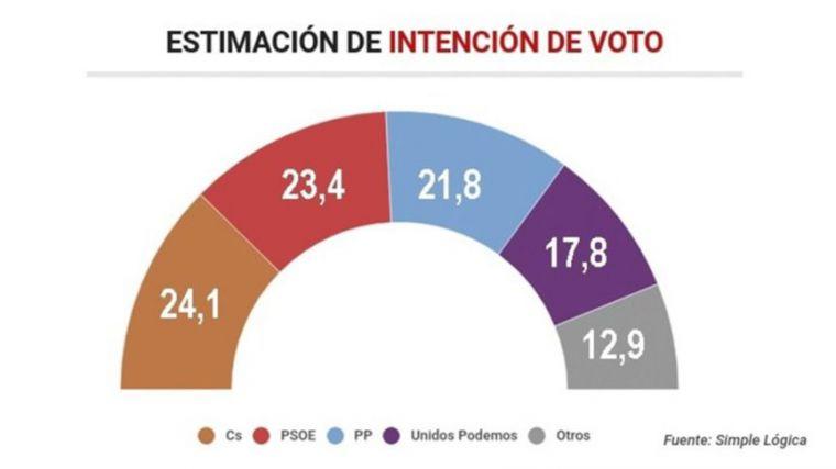 Una nueva encuesta coloca al PP por detrás de Ciudadanos y el PSOE