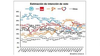 Más sondeos: PSOE y PP más cerca con Ciudadanos y Podemos por detrás