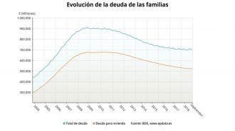 La deuda de las familias sube un 0,4% en septiembre, hasta 706.189 millones