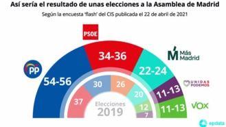 El CIS insiste en un empate entre los bloques en Madrid el 4M